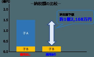 納税額の比較